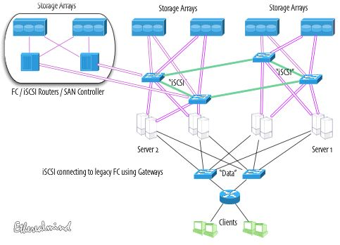 iscsi-fc-integration.jpg