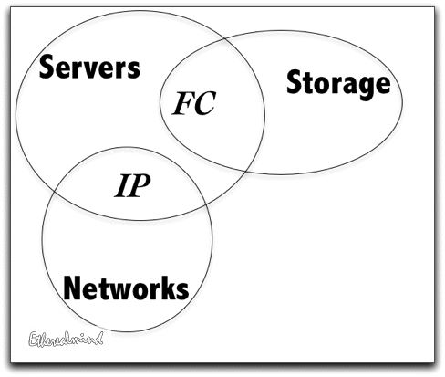 storage-meets-networks-1.jpg