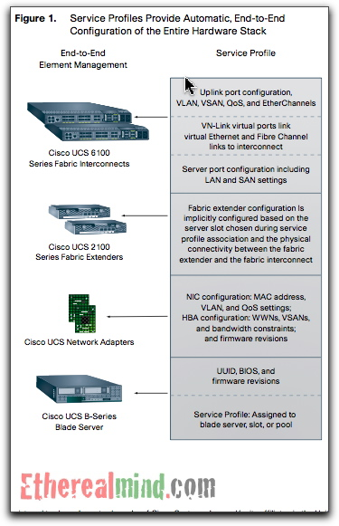 Blessay:Cisco UCS really is just Blade Servers with fancy