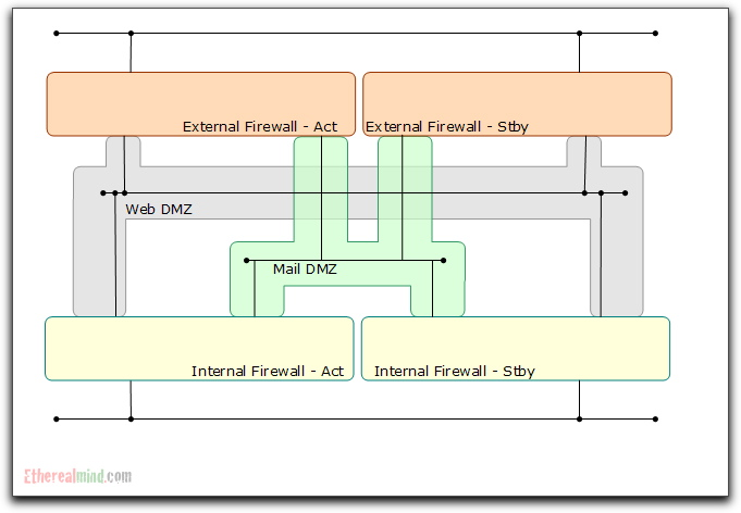 Visio Firewall Diagram House Wiring Diagram Symbols