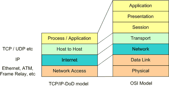 DOD and OSI IP model.png