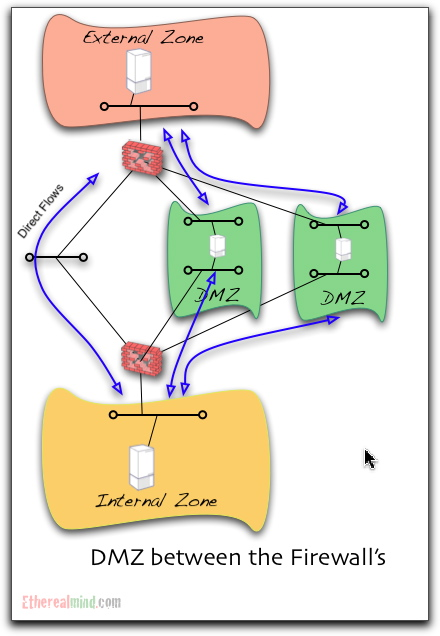89 Home Network Design Dmz Figure 1 Cwru Science Dmz Deployment Zone Bidirectionnelle Avec