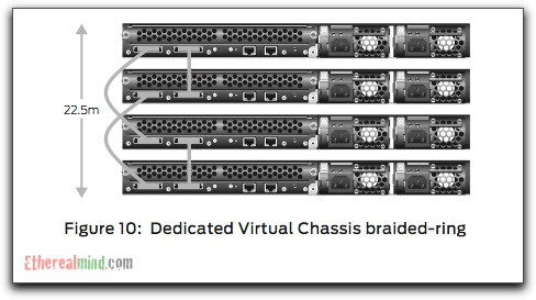 juniper-virtual-chassis-2.jpg