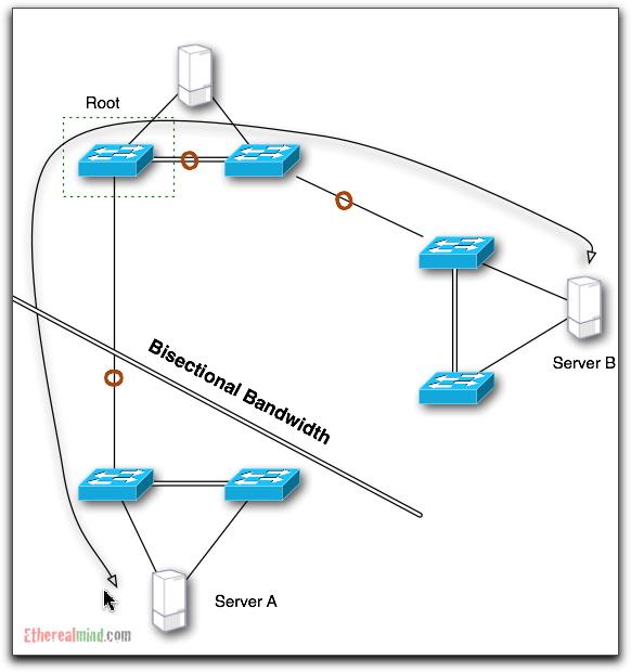 bisectional-bandwidth-5.jpg
