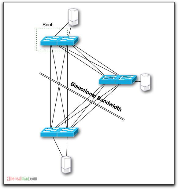 bisectional-bandwidth-6.jpg