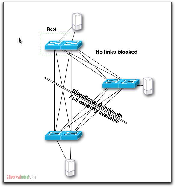 bisectional-bandwidth-9.jpg