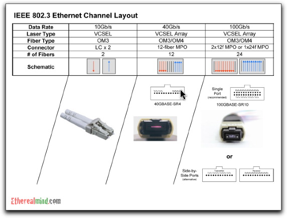 futures review on 40 and 100 gigabit ethernet