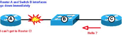Fault Detection Metro Ethernet