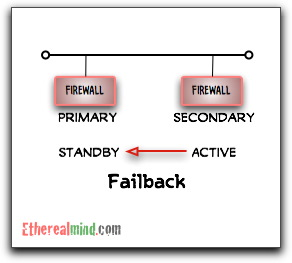Firewall active standby failover 2