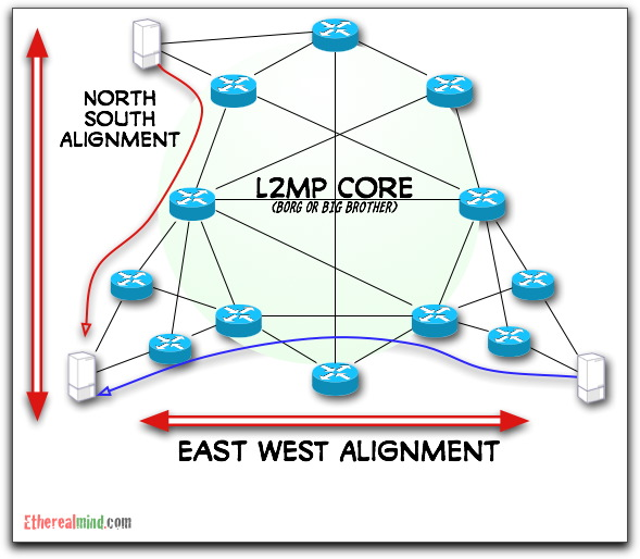 north south east west 3 explaining l2 multipath in terms of north south, east west bandwidth