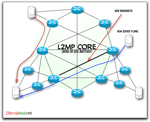 north south east west 4 explaining l2 multipath in terms of north south, east west bandwidth