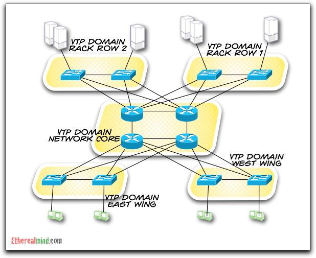 Vtp failure domain 2