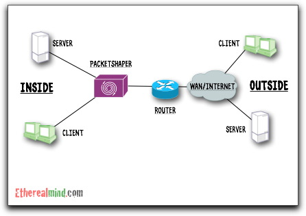 Packet shaper flow directions 1