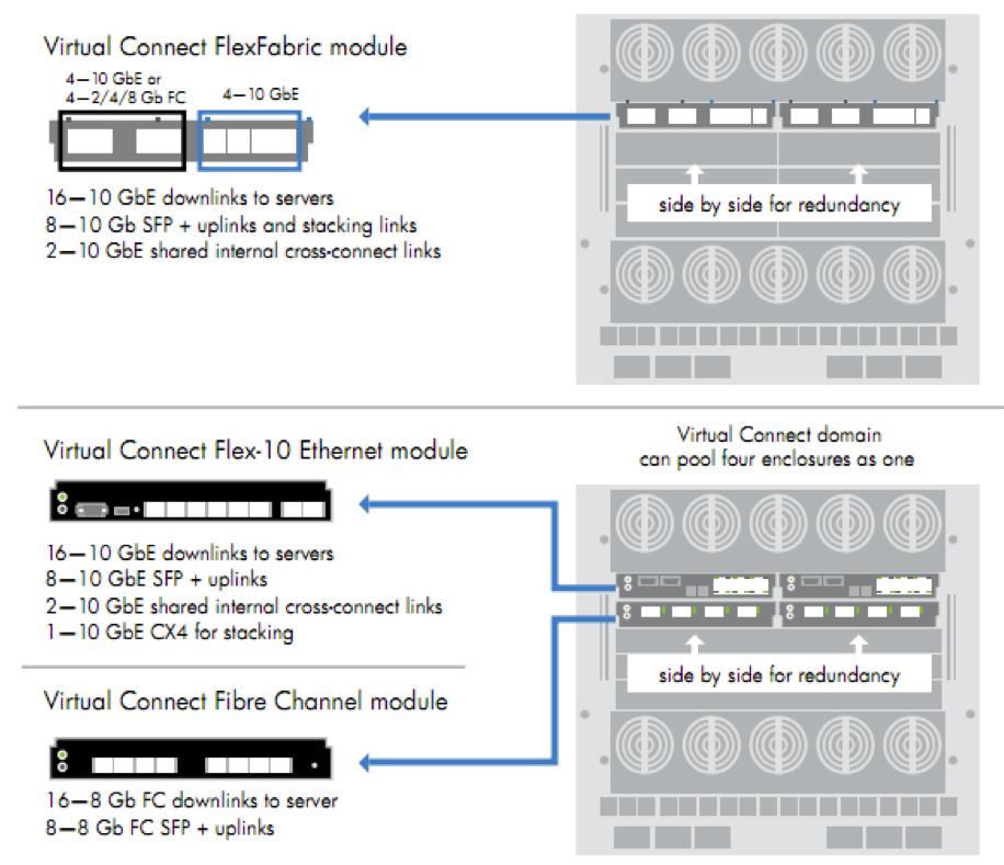 Notes: Notes on HP BladeSystem Matrix / Virtual Connect