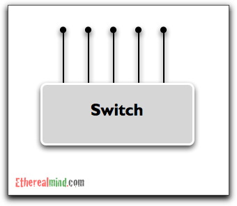 What switch fabric 4