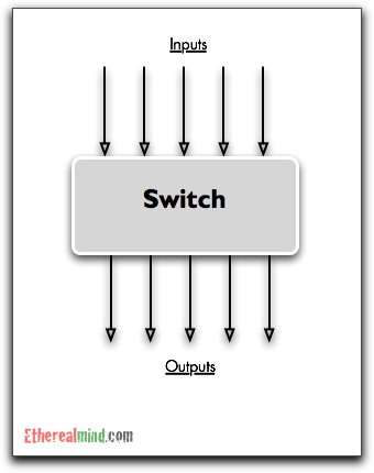 What switch fabric 5