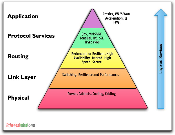 Networking hierarchy needs 1