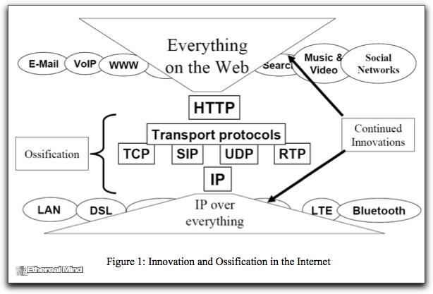 Future internet 1