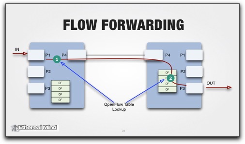 Defining flow forwarding instead of switch or routing etherealmind is openflow open 4 keyboard keysfo Image collections