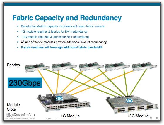 Qfabric Nexus 7000 4