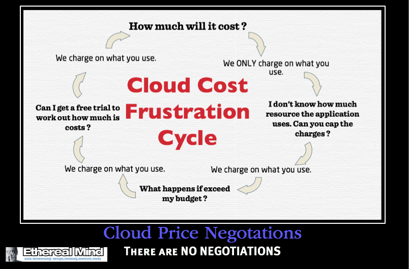 Poster: Cloud Price Negotiations
