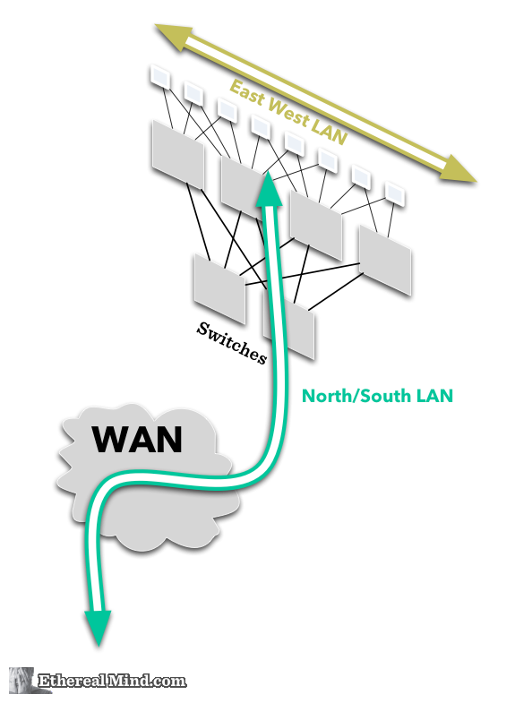 East west north south network 4