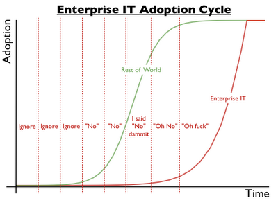 Enterprise adoption cycle 1