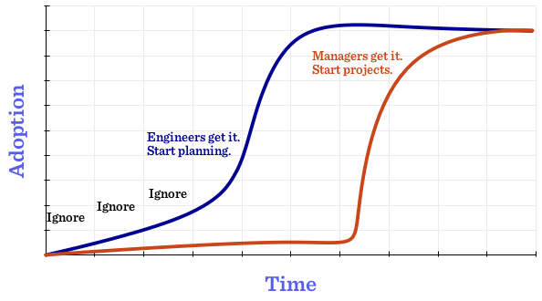 Response:IT Adoption Cycle (There, I Fixed It)