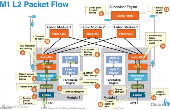 Typical Frame Flow on a Cisco Nexus 7000 M1 Module