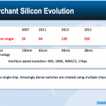 Merchant Silicon Evolution, 40GbE arriving in 2015 & Impact on Data Centre Design