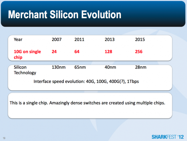 merchant-silicon-evolution-2007-2015