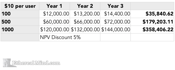 Calculating NPV from Monthly Fee for Project Budget