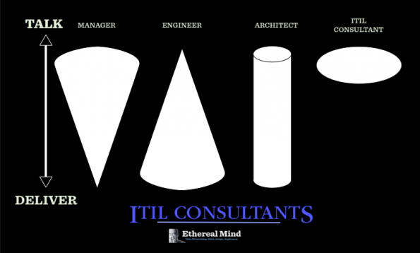 Work-Deliver-ITIL-Consultants