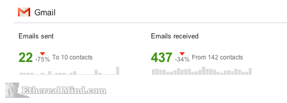 gmail-reduction-stats