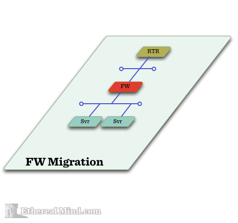 Sdn firewall migration 1