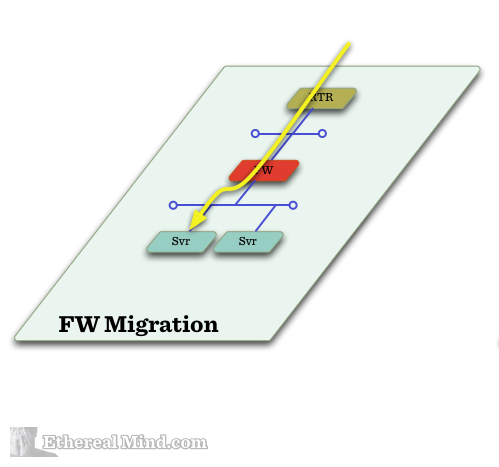 Sdn firewall migration 2