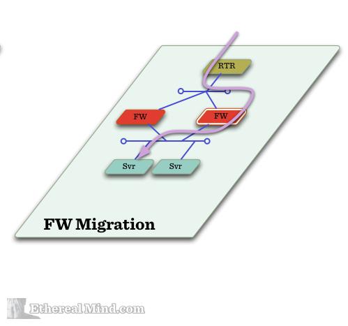 Sdn firewall migration 3
