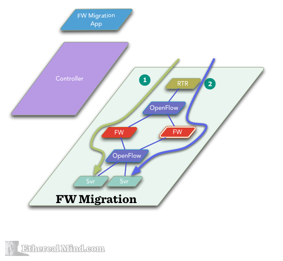 Sdn firewall migration 5