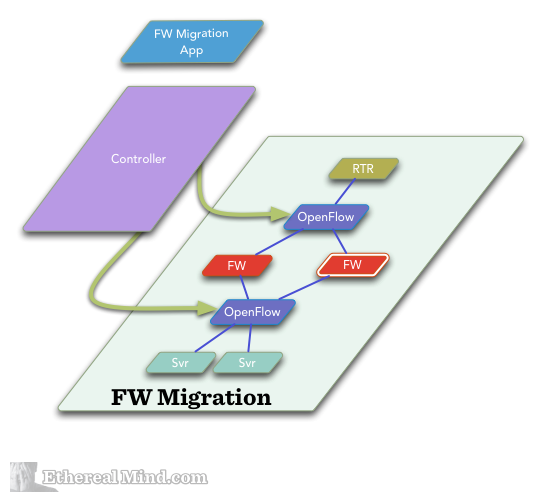 Sdn firewall migration 7