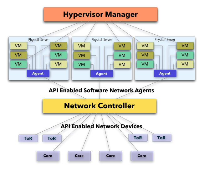 Network Controller Integration