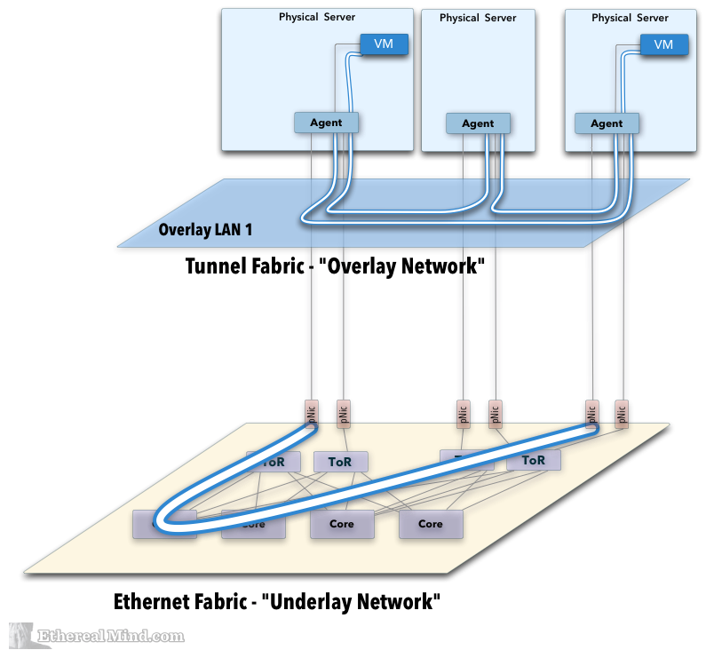 Integration physical overlay networking 4