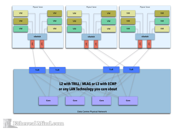 Hypervisors Connecting to the Physical Network