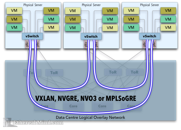Connect vSwitches with Tunnel Protocols