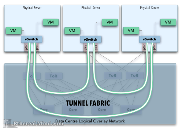 VLAN Emulation in an Overlay Network