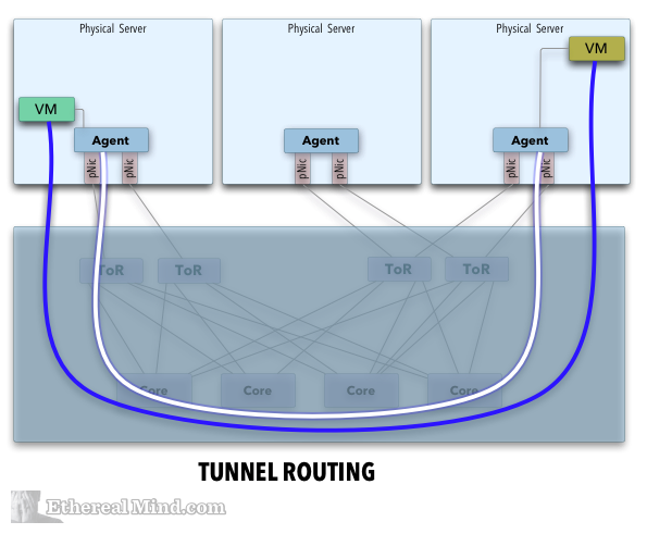 Routing Path Through an Overlay Network