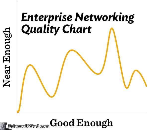 enterprise-network-quality-chart-optim