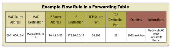 OpenFlow-rule-sample-20131007