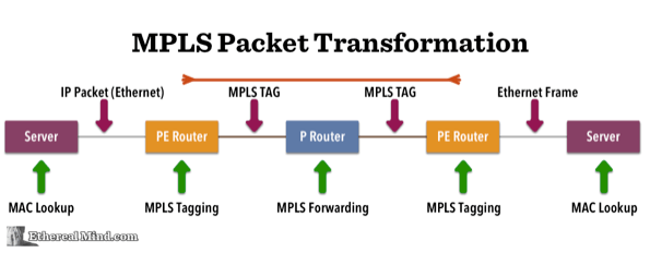 Overlay Networking & VXLAN Means MPLS in the Data Centre is