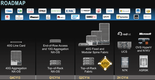 Musing: Cisco ACI Validates The Independent Network Operating System Model