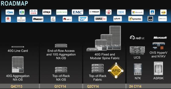Musing: Cisco ACI Validates The Independent Network